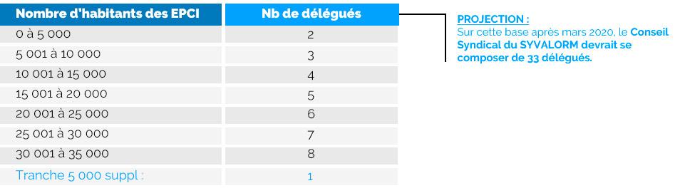 nombre d'habitants et nombre de délégués